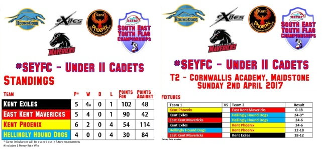 SEYAF results and standing #2