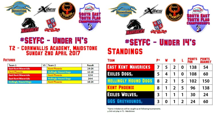 SEYAF results and stnadings t2 u14s